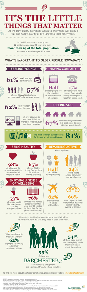 Infographic showing what's important to older people nowadays